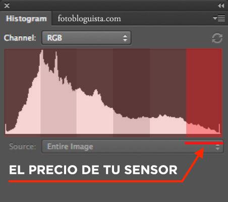 Precio del sensor de tu cámara en el histograma